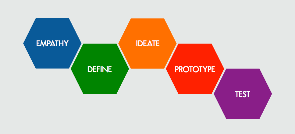 Prozess Design Thinking.png